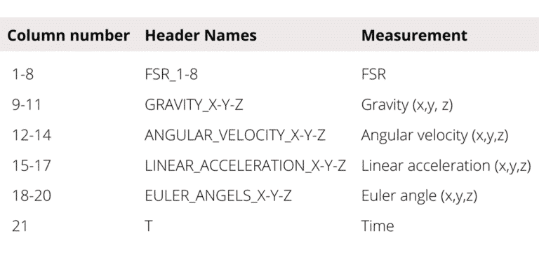 Table 4.1 Description of output datafiles